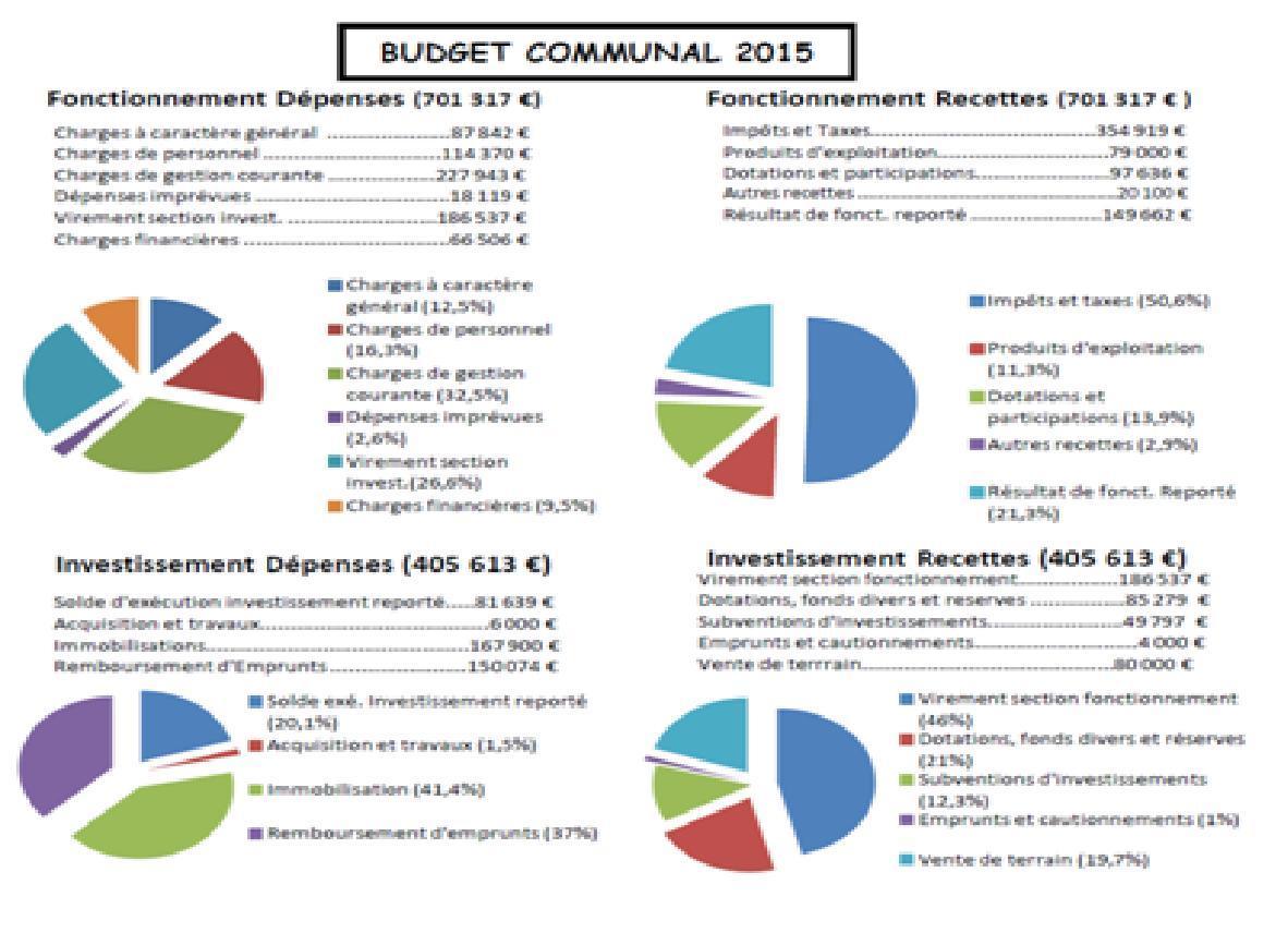 Mairie de gimeux les budgets for Budget des mairies